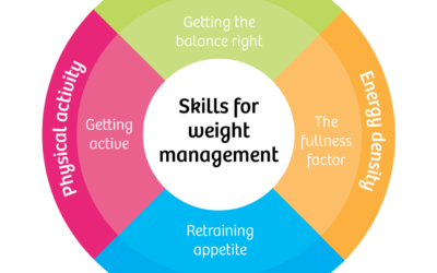 UNDERSTANDING THE FIVE WEIGHT LOSS ZONES